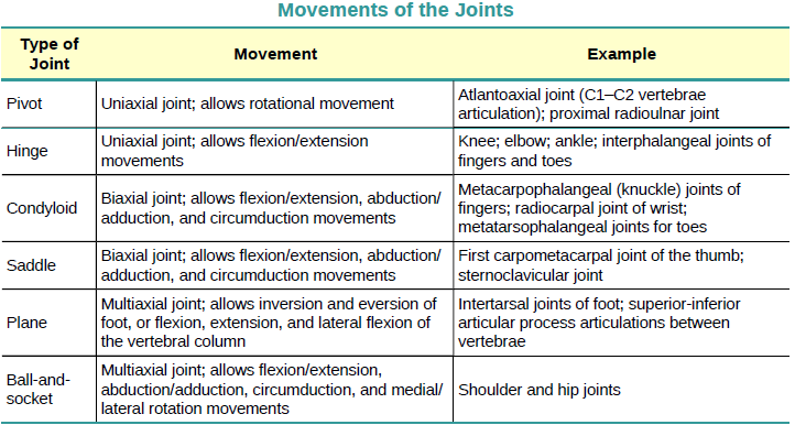 Openstax Anatomy And Physiology Ch9 Joints Top Hat