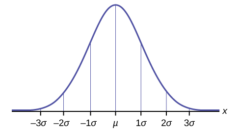 OpenStax: Statistics | CH6:The Normal Distribution | Top Hat