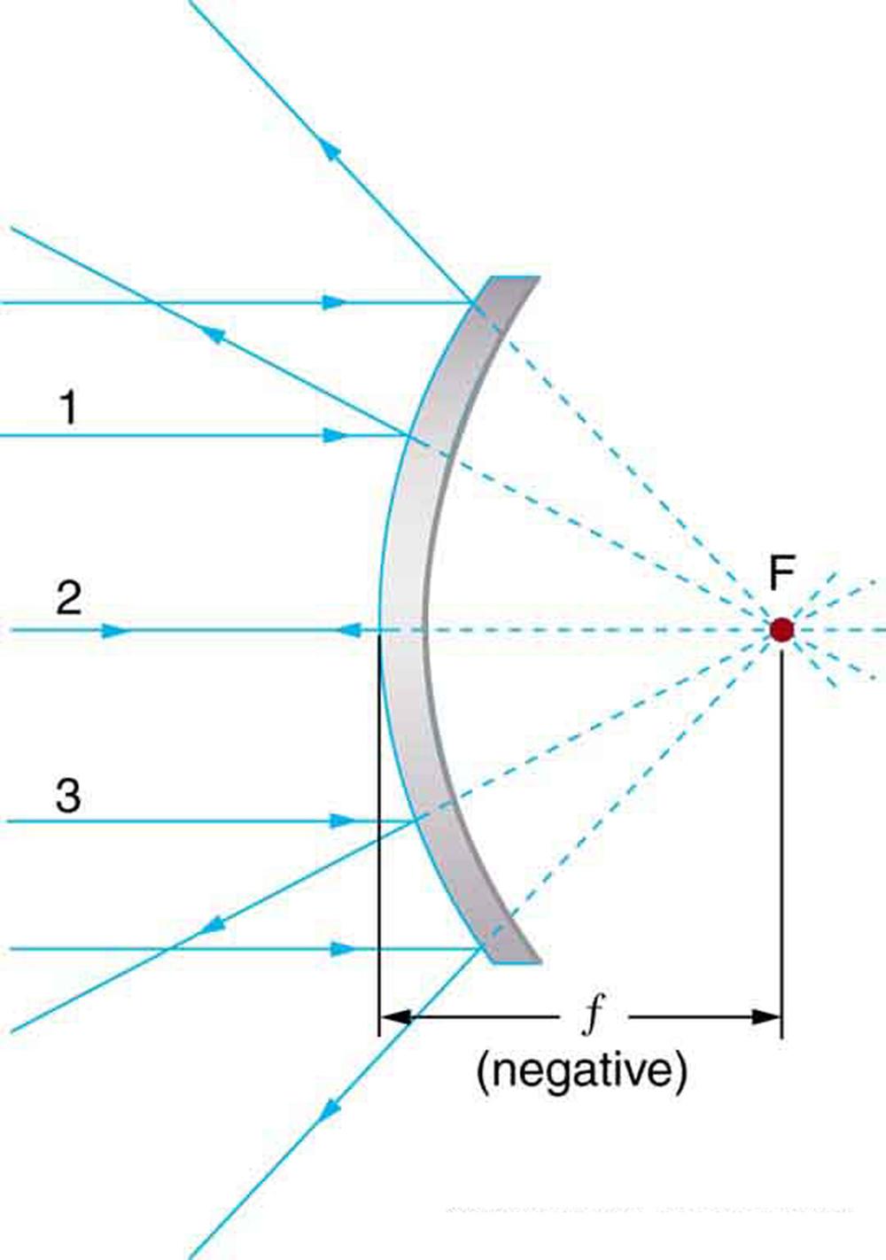 Openstax College Physics Ch25 Geometric Optics Top Hat