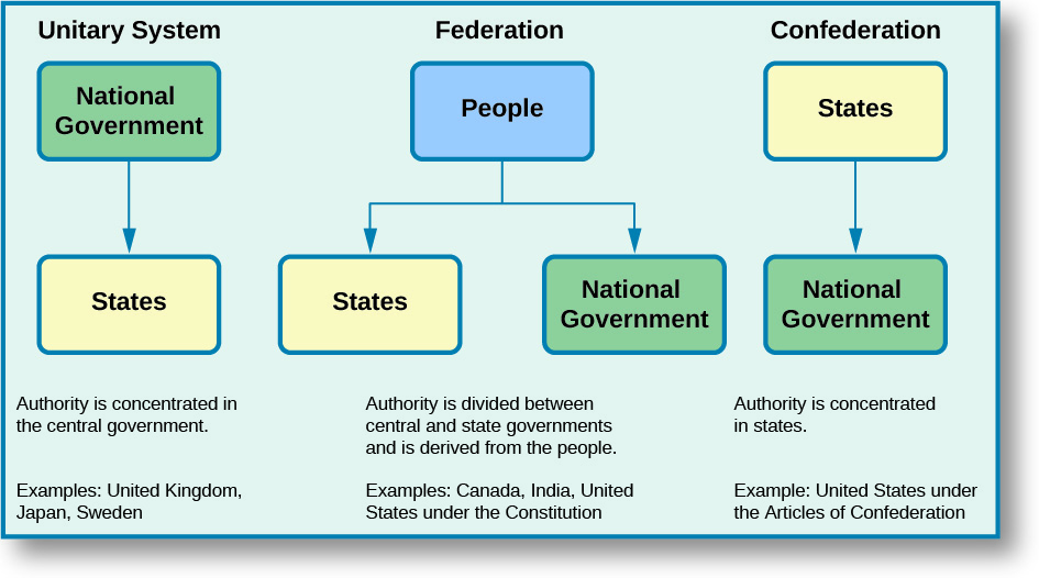 OpenStax: American Government | 3 1 The Division of Powers