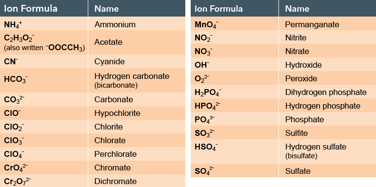 Atoms First General Chemistry | Reading Assignment: Atoms, Ions, and