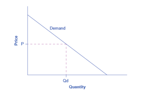 OpenStax: Microeconomics | CH 3: Demand and Supply | Top Hat