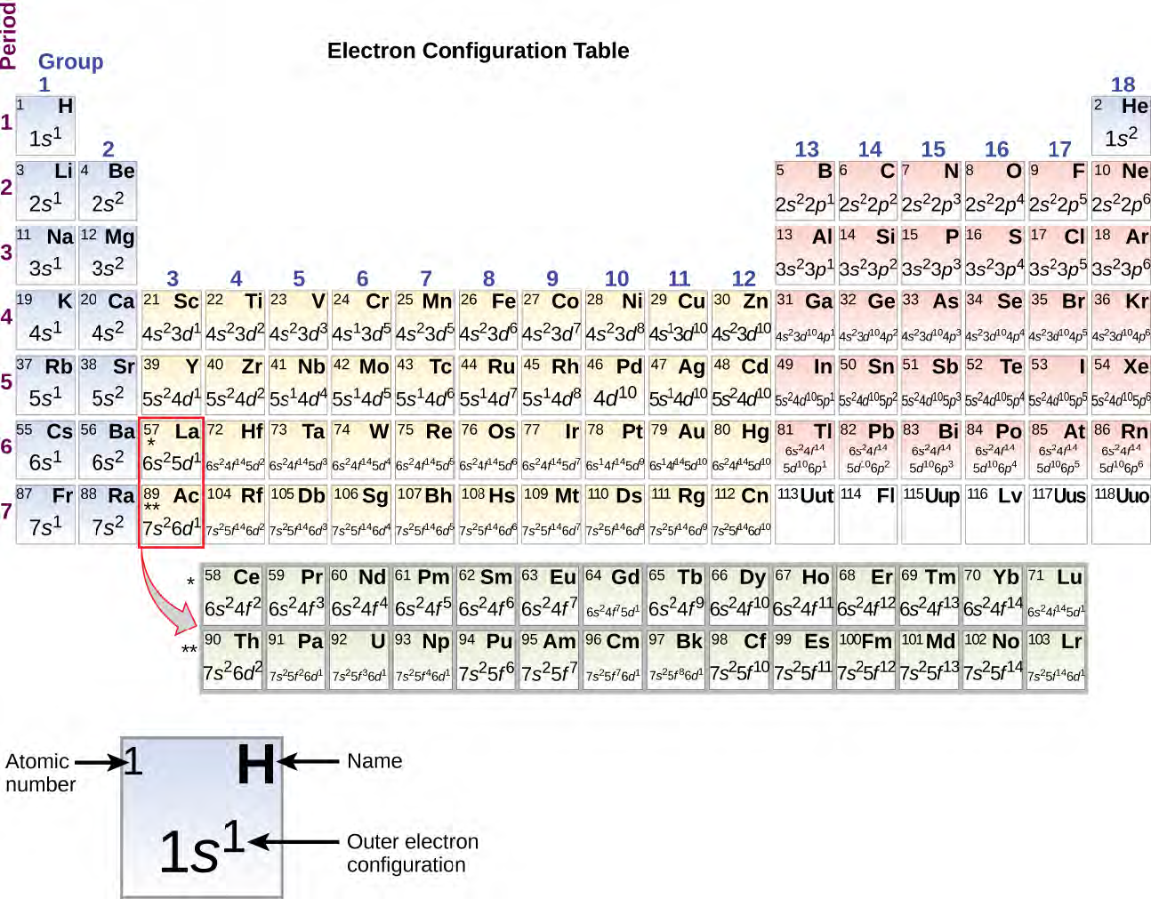 OpenStax: General Chemistry | CH6: Electronic Structure and