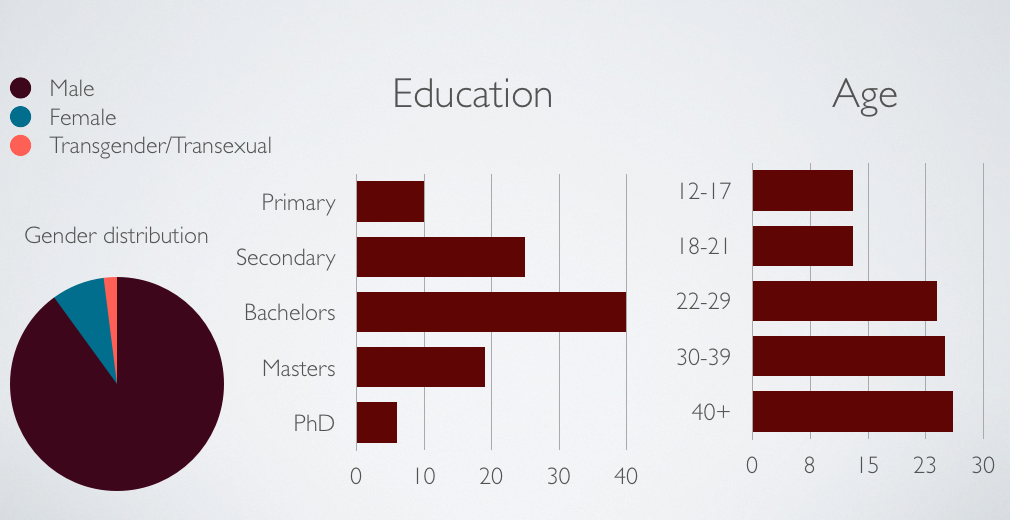 A pie chart and bar graph example representing the gender and age distribution of individuals who have different levels of academic degrees.