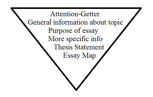 writing i introduction to academic writing  chapter  getting  a common structure is the invertedpyramid