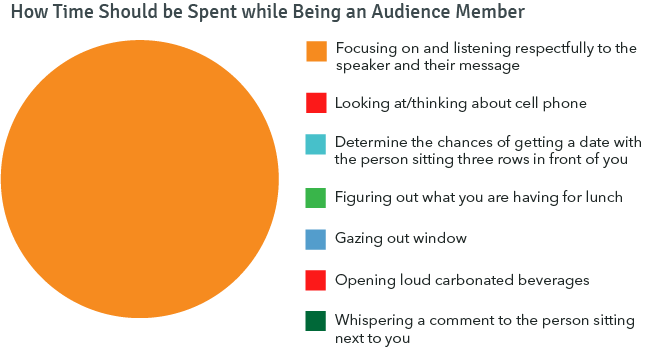 Pie chart indicating How Time Should be Spent while Being an Audience Member. There are 7 options in different colors such as