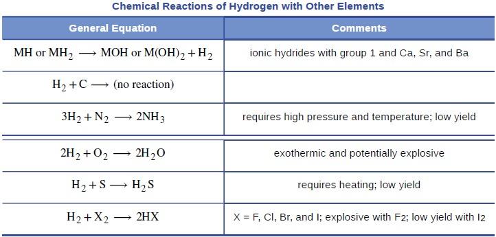 OpenStax: General Chemistry | CH18: Representative Metals