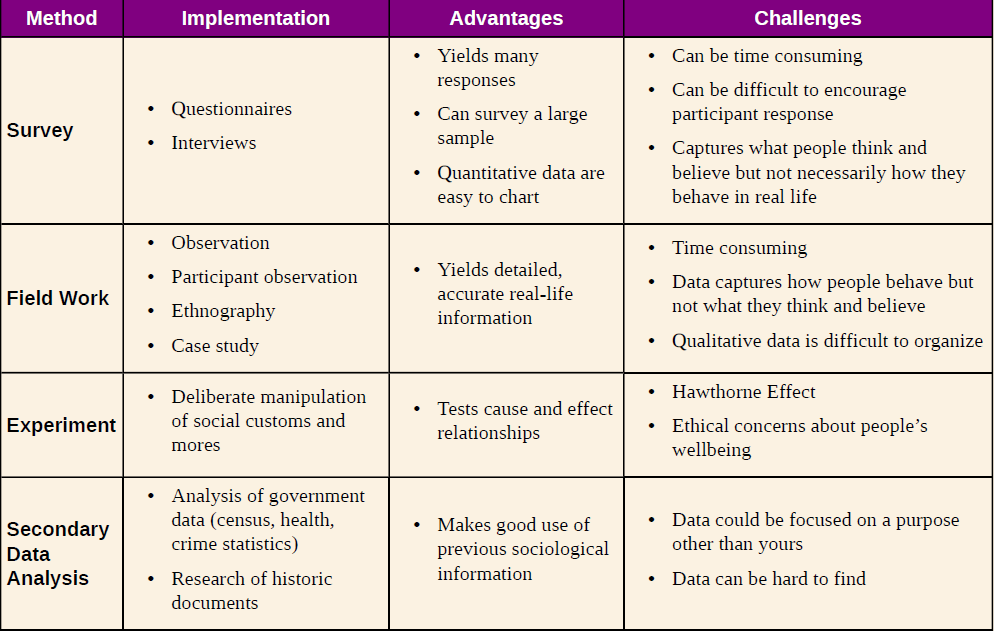 advantages and disadvantages of social research