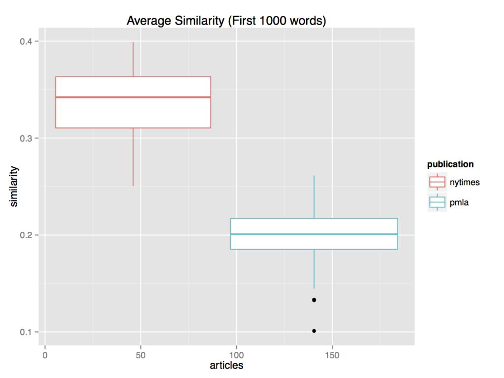Predictability_Boxplot_Similarity_1000