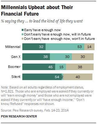 PEW social trends graph: Millennials Upbeat about Their Financial Future