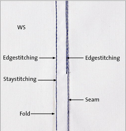 Edgestitch within the seam allowance, very close to the fold on the wrong side.