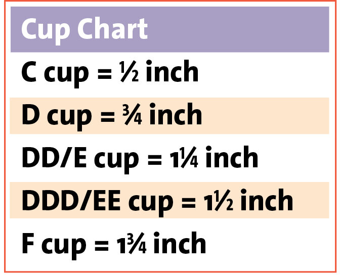 Cup Chart