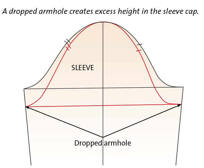 Dropped armhole creates excess height illustration