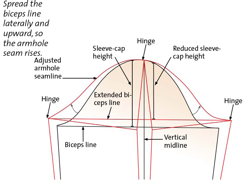 Reduce the sleeve-cap height