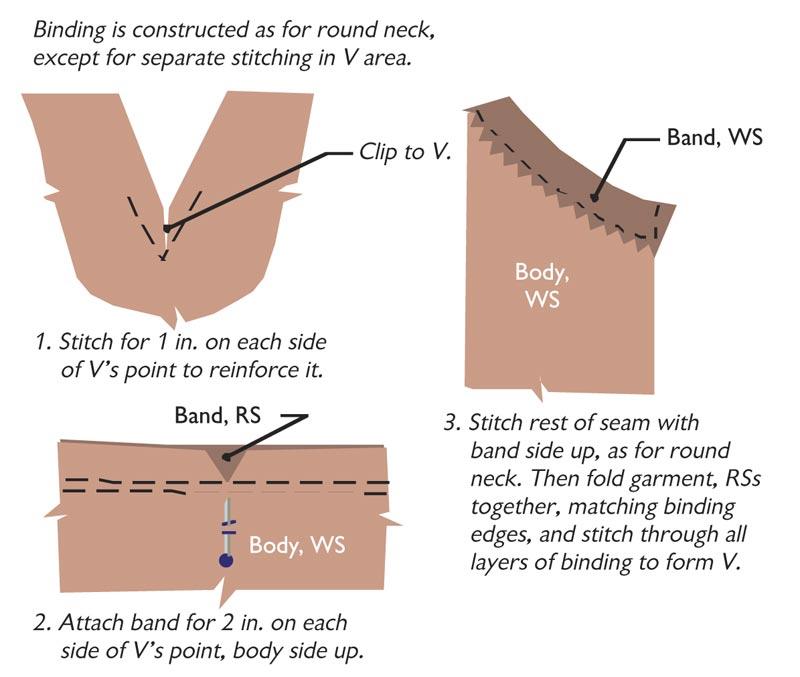 Drawing 5: A bound V-neckline