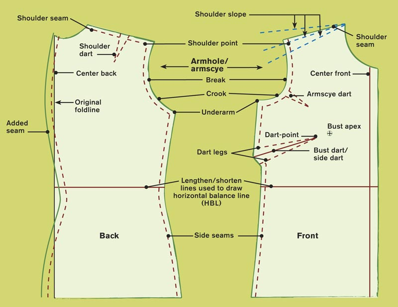 To Get The Right Armhole Fit The Bodice Threads