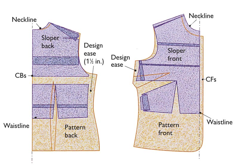The Merits Of A Basic Fitting Pattern Threads