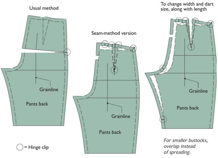 Alter Patterns Using The Seam Method Threads