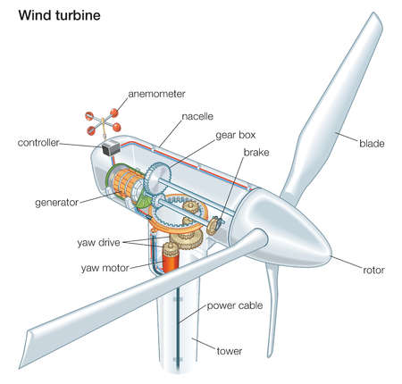 Components of a wind turbine