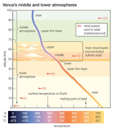 Profile of Venus's middle and lower atmospheres