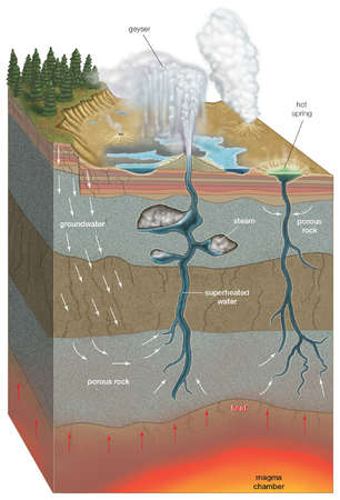 Cross-section of a geyser and hot spring