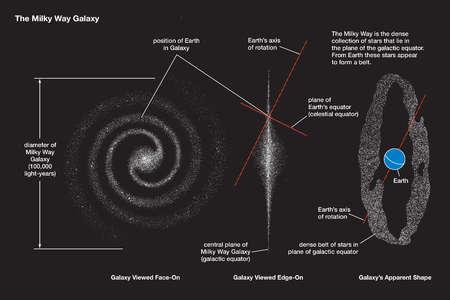 Three views of the Milky Way Galaxy