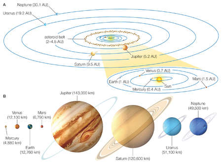 The eight planets of the solar system, shown in comparison to one another, as well as in their positions in the galaxy