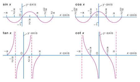 Graphs of some representative trigonometric functions