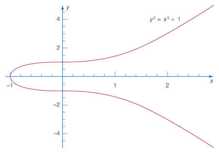 A simple algebraic curve