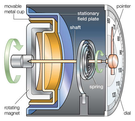 A cross section of a speedometer