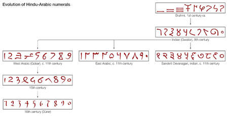 The evolution of Hindu-Arabic numerals from the 1st century to the 16th century
