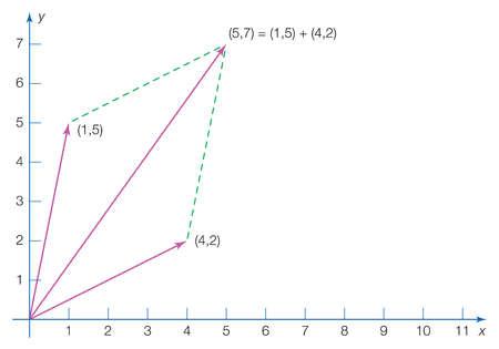 Vector addition using coordinates