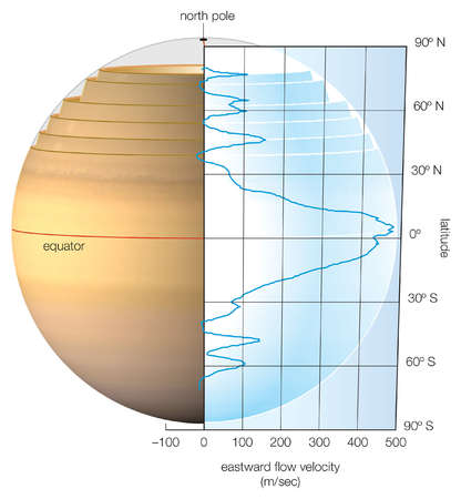 The wind speed on Saturn surface per latitude, as measured in meters per second