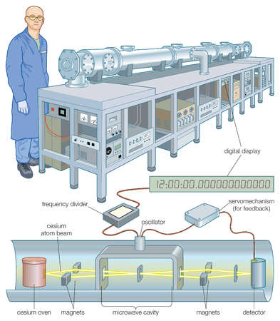 A cesium atomic clock, which uses certain resonance frequencies of cesium atoms to keep time with extreme accuracy