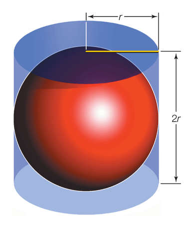 Archimedes discovered that any sphere has two-thirds the surface area of its circumscribing cylinder