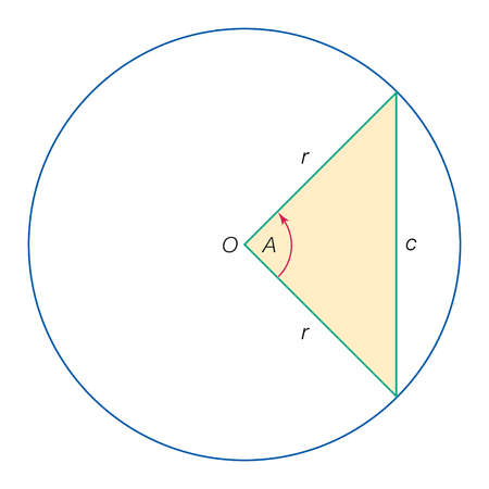 By labeling the central angle A, the radii r, and the chord c in the figure, it can be shown that c = 2r sin (A/2)