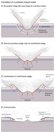 Four steps in the formation of a complex impact crater, resulting in a central peak and terraces of collapsed material