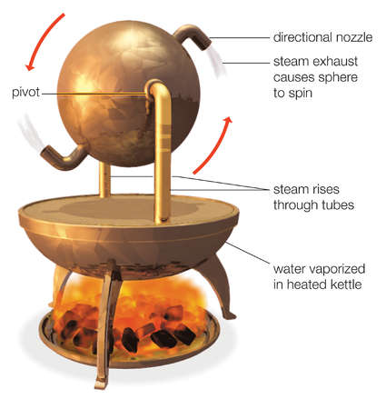 """The aeolipile, the first known """"steam engine"""", invented in the 1st century AD by Heron of Alexandria, who used it for amusement"""