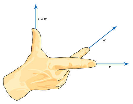 The right-hand rule, a visualization of the multiplication of vectors