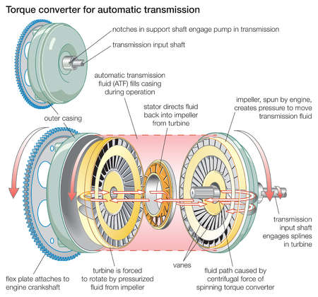 stock illustration a torque converter for automatic transmission rh illustrationsource com 4L60E Stator Transmission Pump