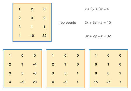 The first example of a system of linear equations in the Nine Chapters