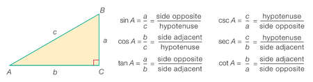 Figure illustrating the definitions of the six trigonometric functions