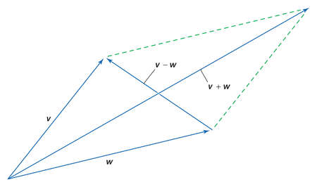 One method of adding and subtracting vectors is to place their tails together and supply two more sides to form a parallelogram