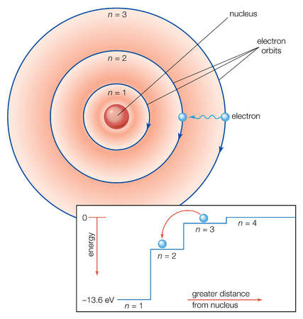 Stock Illustration In The Bohr Model Of The Atom Electrons Travel