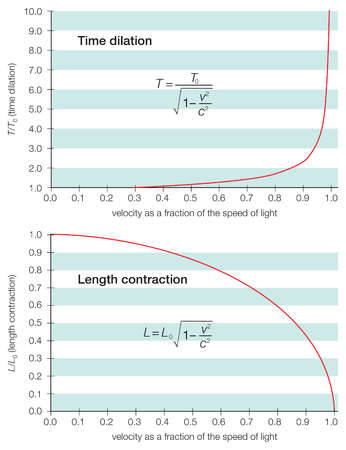 Approaching the speed of light, an object appears shorter, with a longer time interval, relative to its intervals when at rest