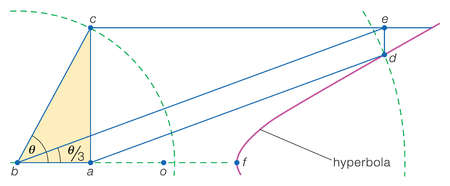 Pappus of Alexandria (c 320) discovered that a hyperbola could be used to trisect an acute angle