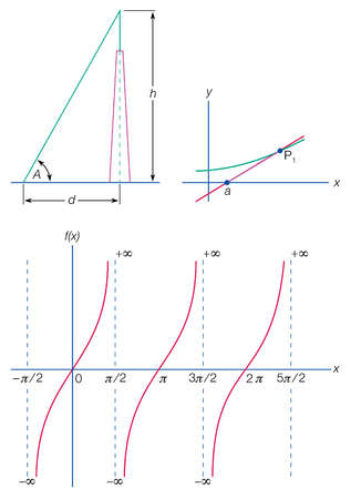 From top left: Height determination using tangent; tangent to curve at P1 = line aP1; tangent function f(x) for varied x values