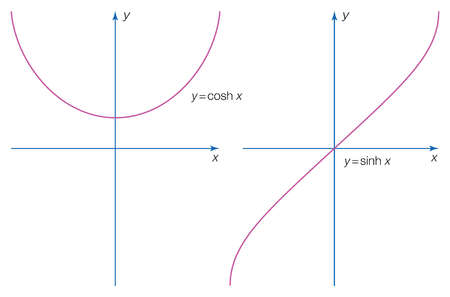 The hyperbolic functions cosh x and sinh x