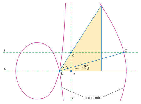 Nicomedes (3rd century BCE) discovered a special curve, known as a conchoid, with which he was able to trisect any acute angle
