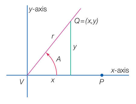 The figure shows an angle A in standard position, that is, with initial side on the x-axis